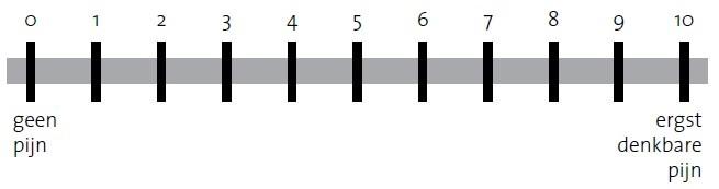 Pijnschaal met de cijfers 0 tot en met 10